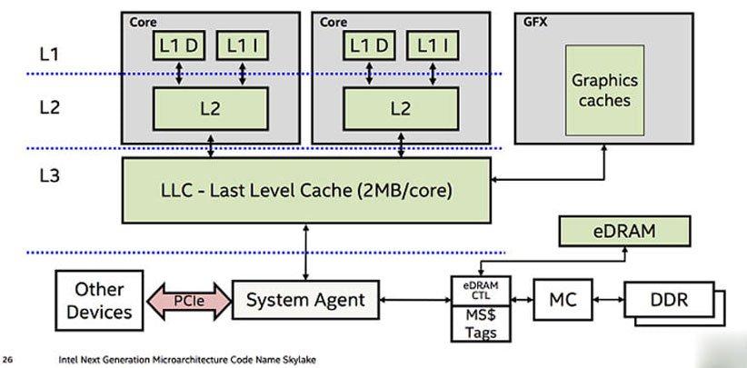 دادهها چگونه بین سطوح مختلف کش پردازنده حرکت میکنند